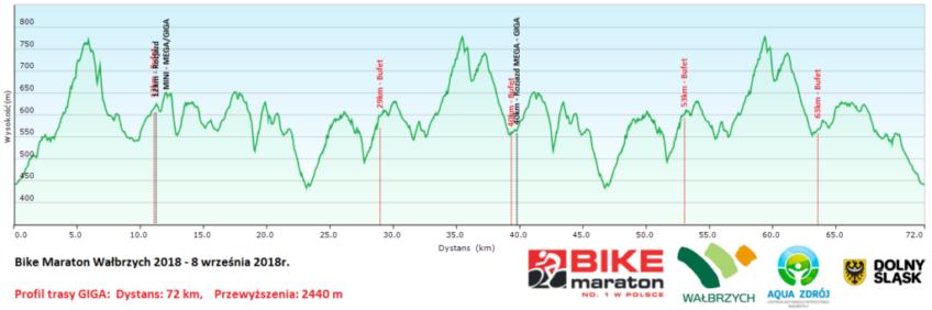 Bike Maraton Wałbrzych profil giga