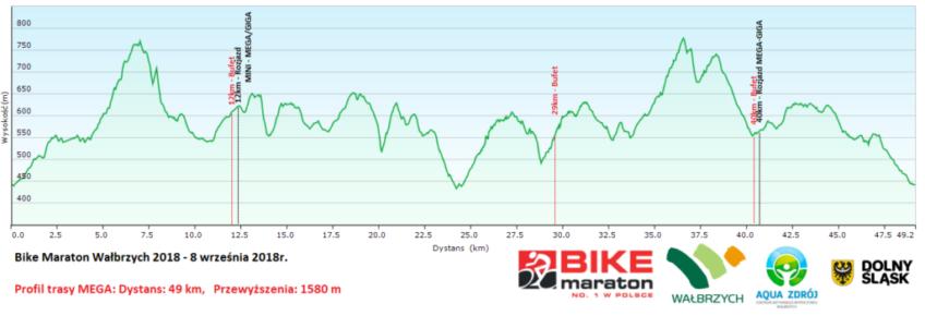 Bike Maraton Wałbrzych profil mega