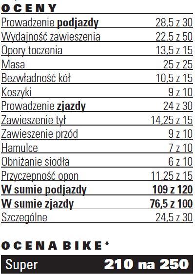 Orbea Oizis M-Ltd