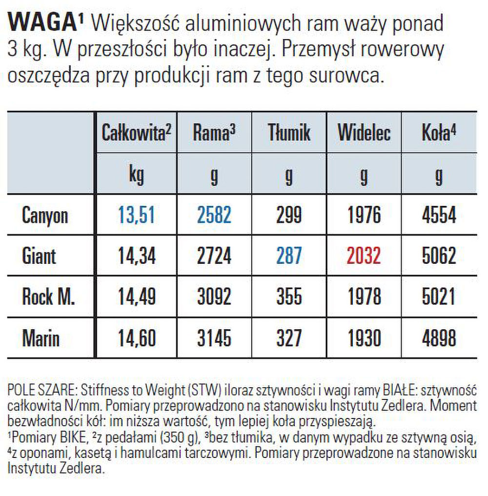 Rowery trailowe - waga