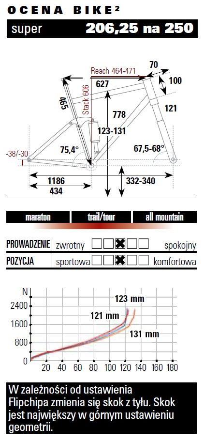 Trek Top Fuel Geometria