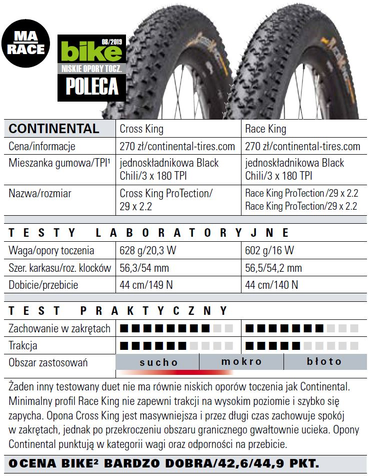 test opon continental
