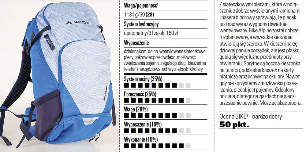 Test plecaków rowerowych